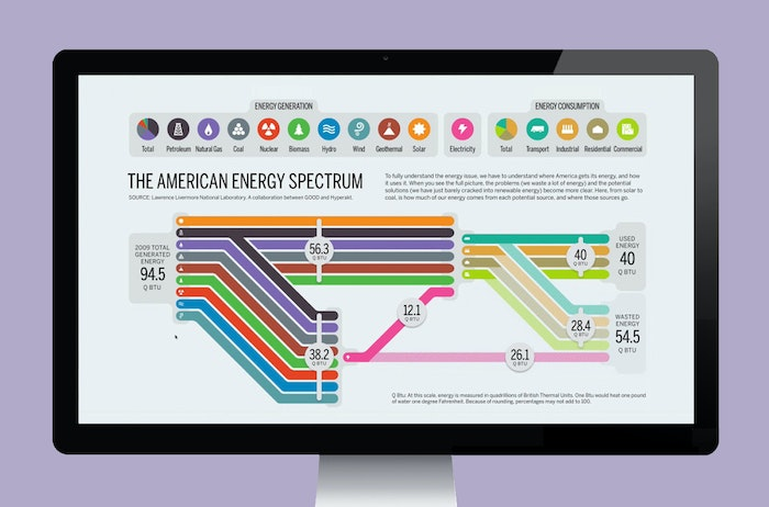 Energy use and misuse in America